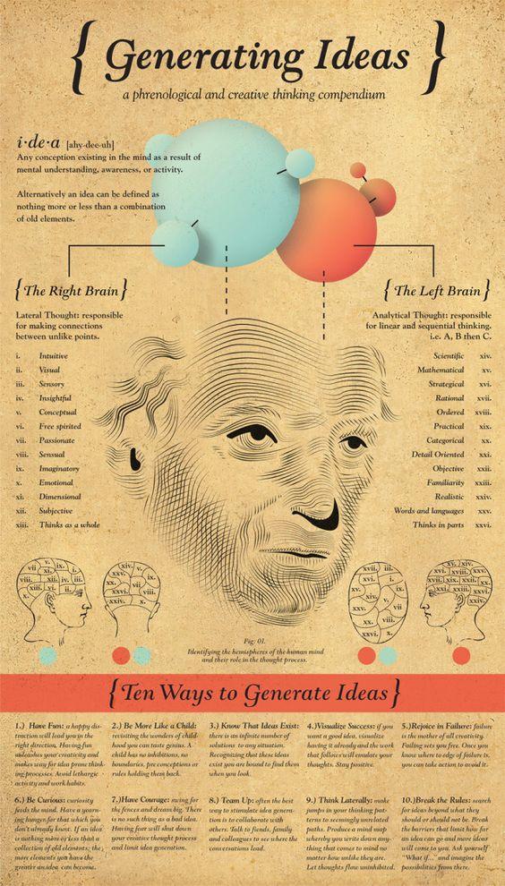 Generating Ideas- Left Brain & Right Brain