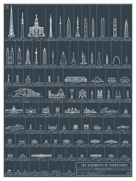 Pop Chart Lab – The Colossal Shop.  The Schematic of Structures.