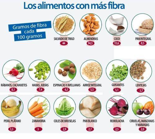 Dieta y trigliceridos altos