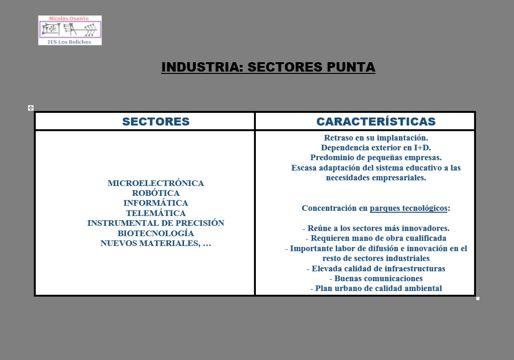 Geo Bolitxeros : Sector secundario