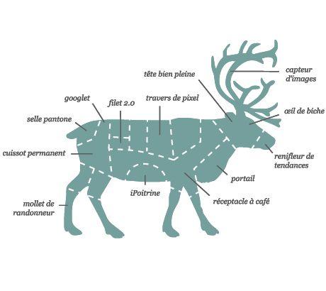 Oh my deer ! Skills