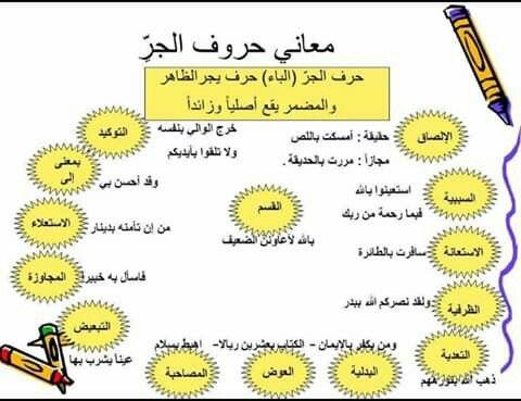 معاني حروف الجر Arabic Langauge Arabic Worksheets Education