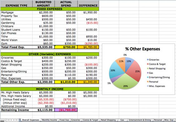 How the High Heelers Budget w\/ a free downloadable excel template - excel budget spreadsheet