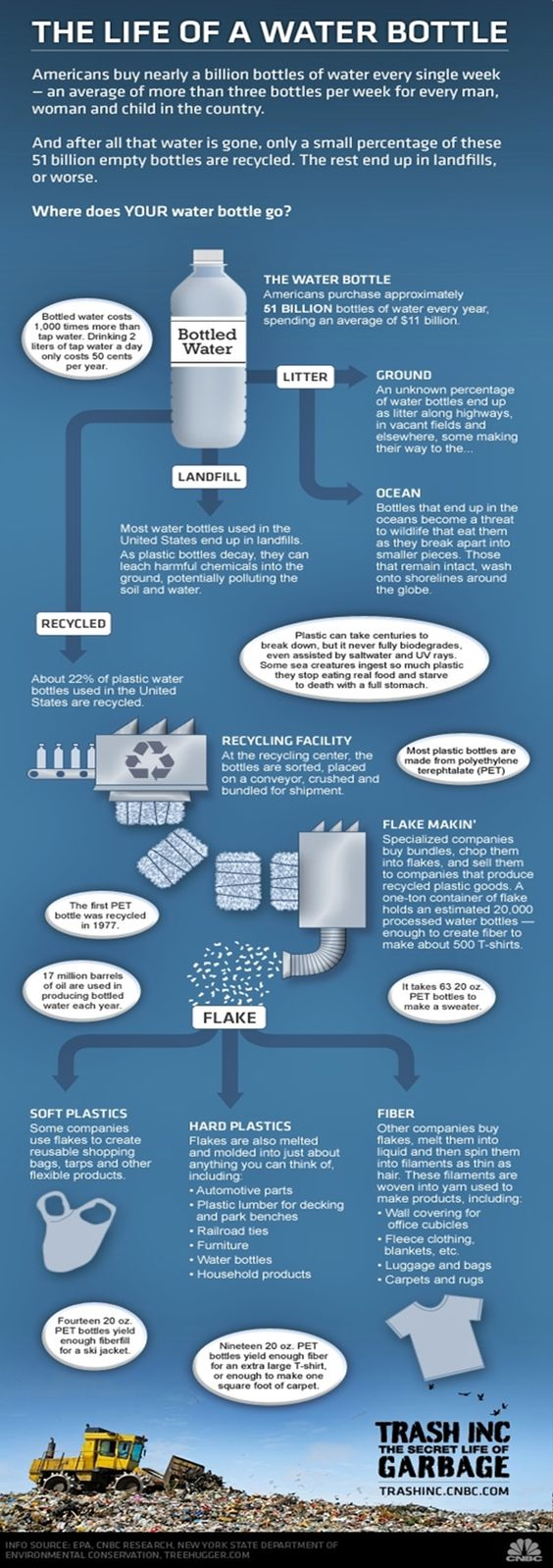 Life of a water bottle:  Bottle water infograph from internet contributors life of a water bottle