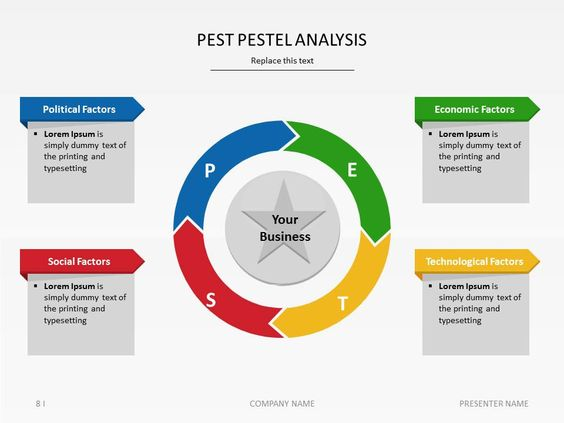 Pestle Analysis Template Understanding Pest Analysis With