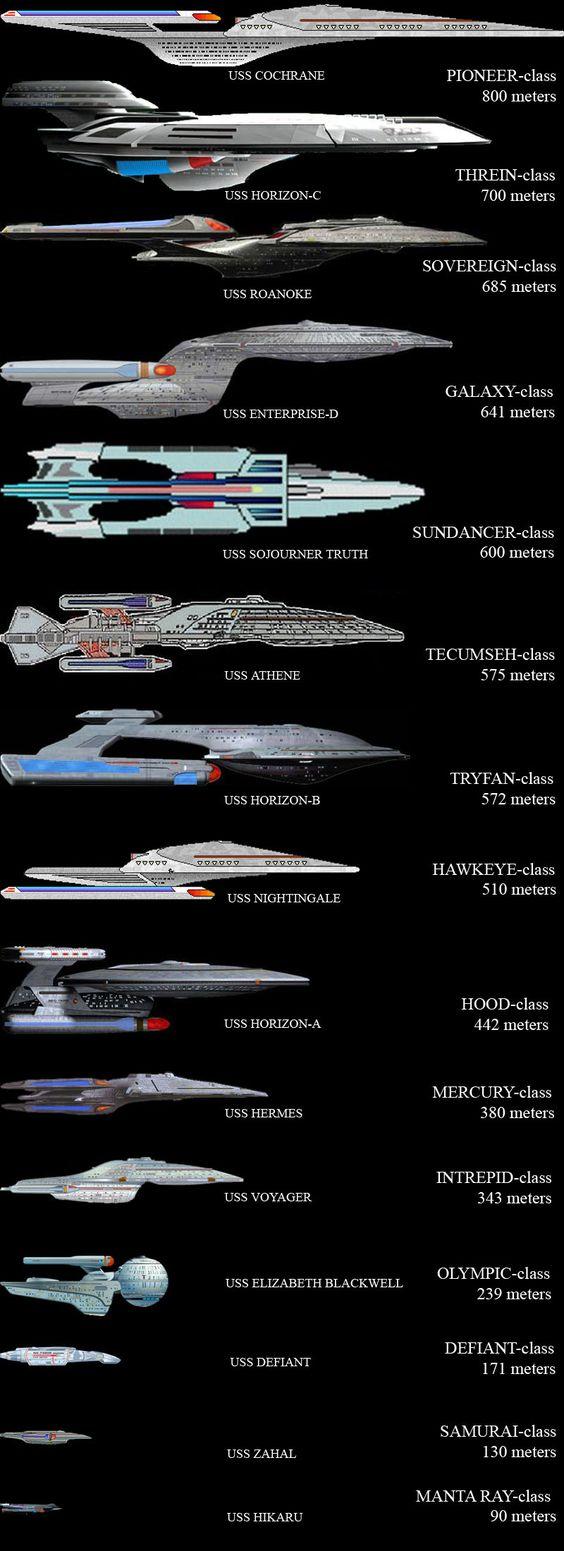 star trek starship classes | Federation Starships
