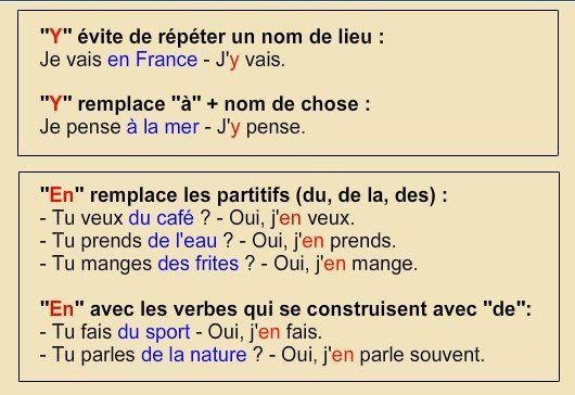 """Pronoms """"y' et """"en"""":"""
