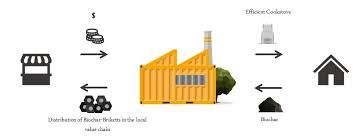 carboncoin - Búsqueda de Google