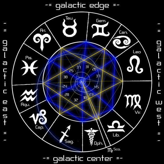 The new positions of the signs