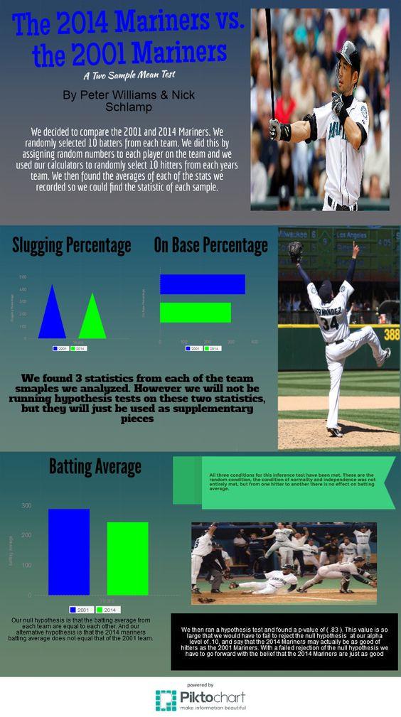 Mariners Statistical Test | Piktochart Infographic Editor