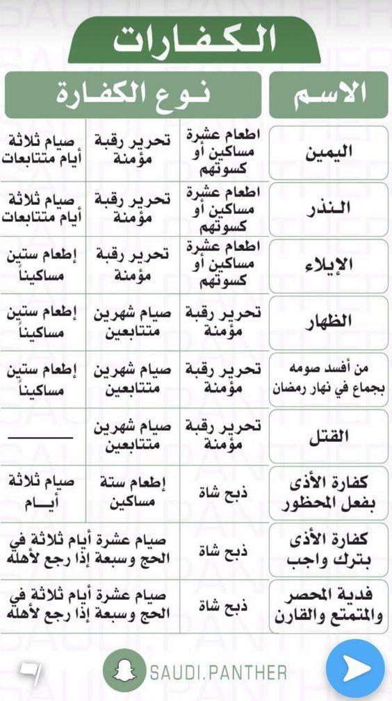 الكفارات Islam Beliefs Islamic Phrases Islam Facts