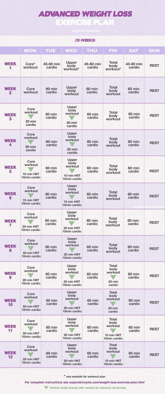 Weight Loss Exercise Plan: Full 4-12 Week Workout Program - Part 2