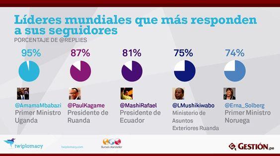 Líderes mundiales que más responden a sus seguidores