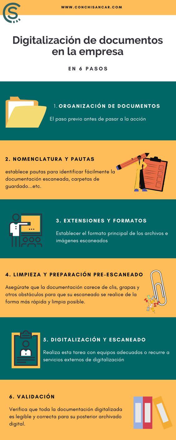 Digitalizaación de documentos en 6 pasos