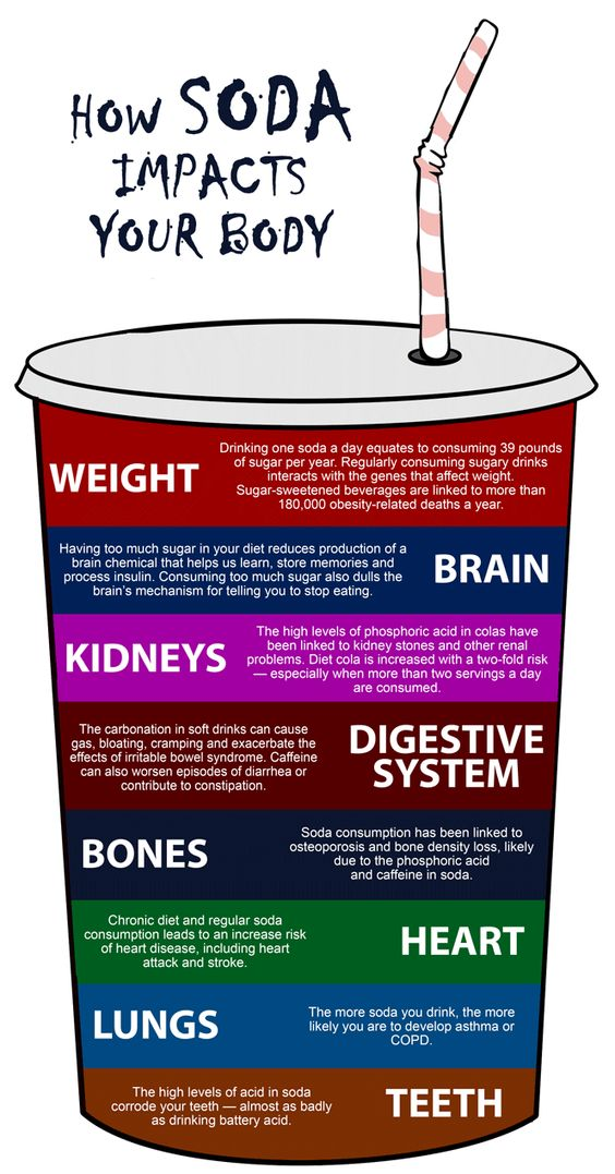 How SODA impacts your body
