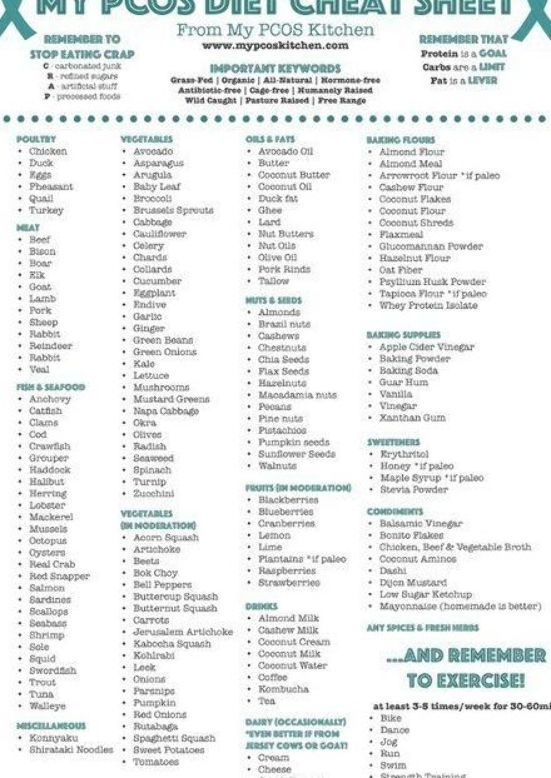 My Pcos Kitchen My Pcos Diet Cheat Sheet A Grocery List To See What Food You Should Buy All Food Are Paleo Or Keto All Pcos Diet Plan Pcos Recipes Pcos
