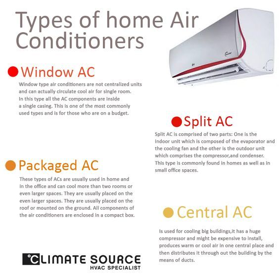 Types Of Home Air Conditioners Infographic Airconditioner Homeairconditioner Infographic Window Air Conditioner Air Conditioner Portable Air Conditioner