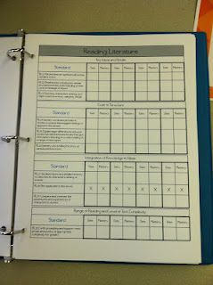 Track Assessment and Mastery for every standard....Primary Possibilities