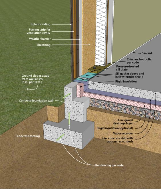 Concrete Wall with Under Slab Insulation | Foursquare ...