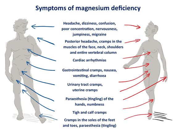 """Magnesium deficiency is often misdiagnosed because it does not show up in blood tests – only 1% of the body's magnesium is stored in the blood. Most doctors and laboratories don't even include magnesium status in routine blood tests. Thus, most doctors don't know when their patients are deficient in magnesium, even though studies show that the majority of Americans are deficient in magnesium. Consider Dr. Norman Shealy's statements, """"Every known illness is associated with a magnesium ..."""