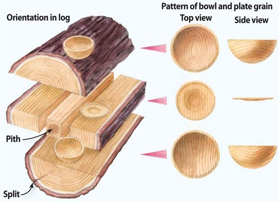 When it comes to looks, how you cut the blank log is as important as how you turn it at the lathe. Changing the orientation of a bowl blank within a log will give you very different grain patterns. Although some turners have found ways of using the pith in their design, removing that square from the center of the log not only will save stock but also make things safer. Big cracks are easy to see, but smaller splits, such as the one shown in the lower log section, can open up and cause a ...