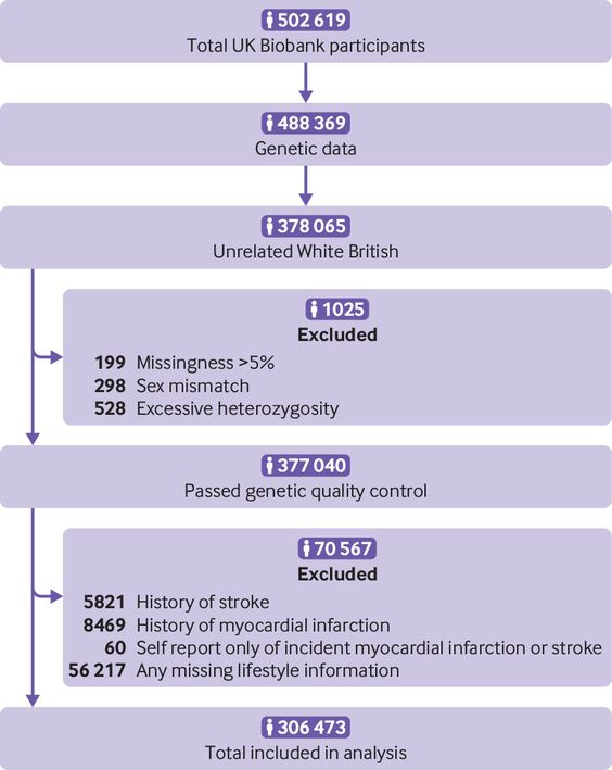 Genetic Risk Incident Stroke And The Benefits Of Adhering To A