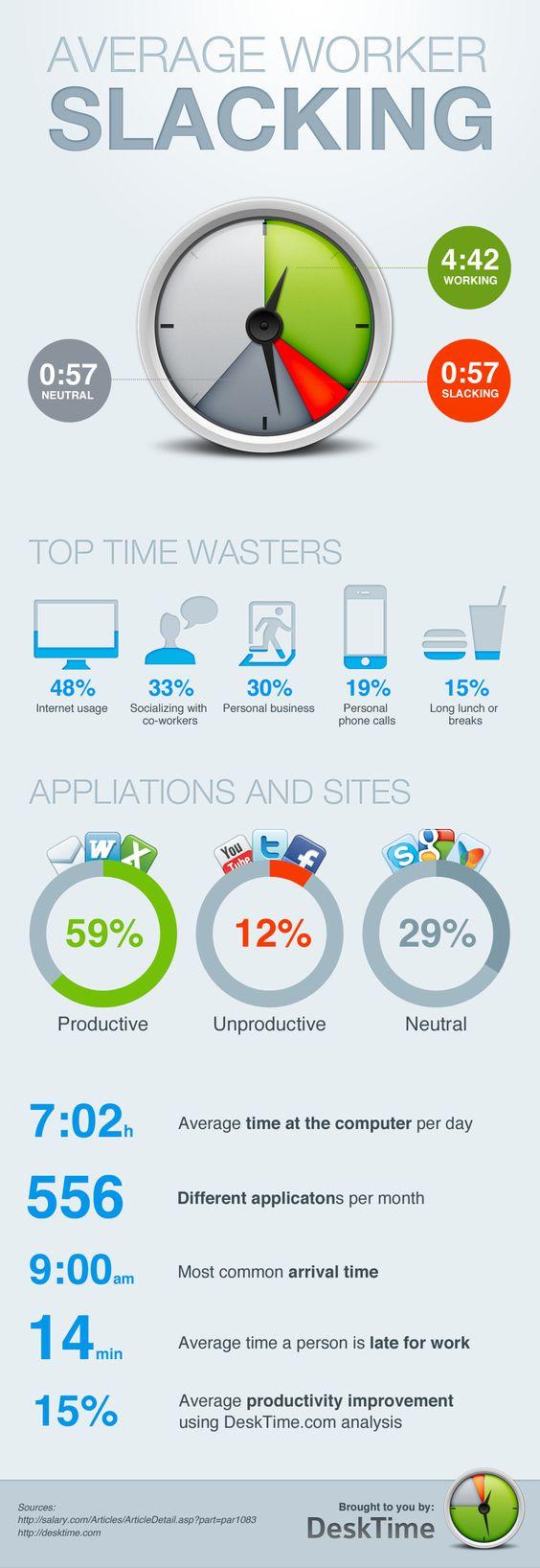 Average Worker Slacking by DeskTime: Office Infographics, Infographics Social, Media Infographics, Infographic Socialmedia, Infographics Work, Time Waster, Design Infographics
