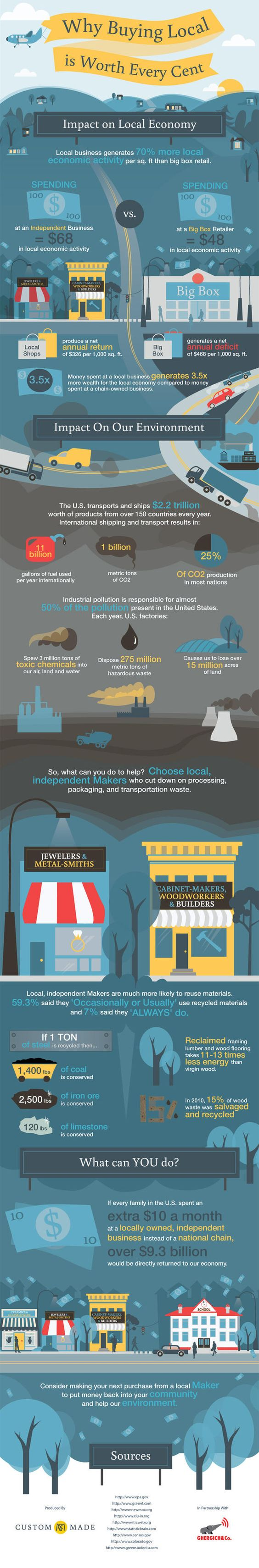 Wish this infographic mentioned that a lot of local/independent businesses call historic Main Street neighborhoods home - so in addition to all the other good they do, they're also supporting #preservation.