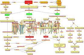 Resultado de imagen para infografia de la edad moderna