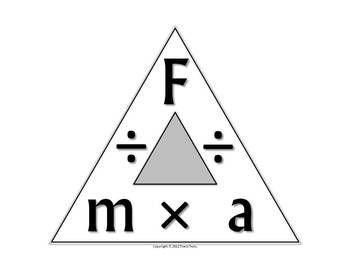 a formula triangle involving force mass and acceleration
