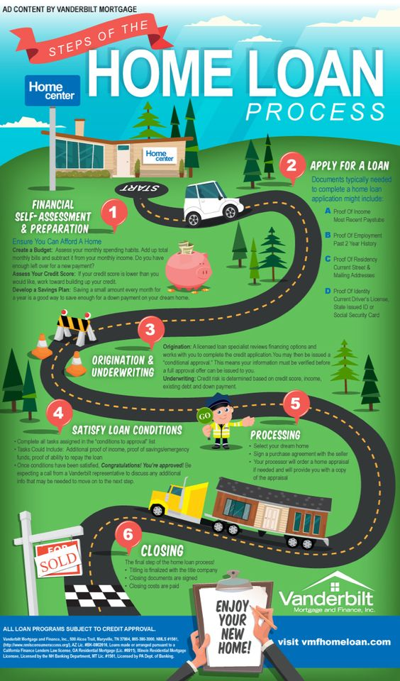 6 Steps To Close Your Home Loan Infographic