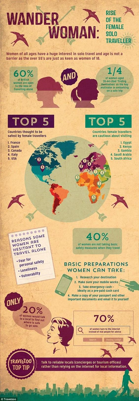 Here is a great Infographic for Female Solo Travellers. I found them very useful. www.digitalnomad.directory: