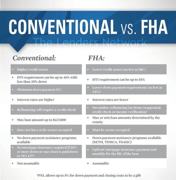 Kentucky Fha Loans Compared To Kentucky Conventional Loans Fha