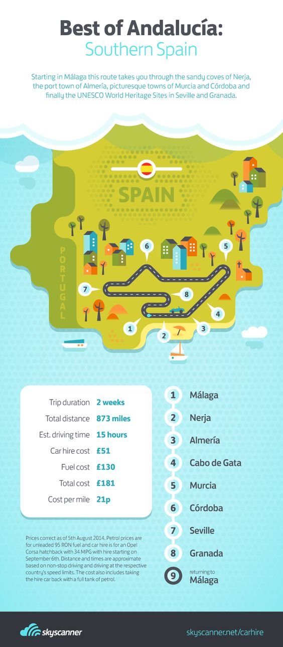 Our 'Best of Andalucía' road-trip guide showcases the best that Southern Spain has to offer. Starting in Malaga, this journey takes in the beautiful coastal towns of Almería and Nerja, and the historic cultural cities of Seville and Granada!