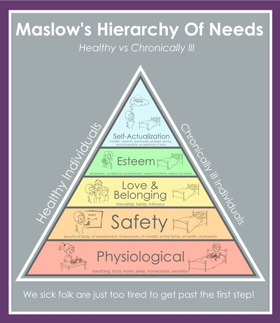 maslows hierarchy and associate essay Abraham maslow of finest humanistic psychology and was as a research associate for edward abraham maslow's postulated hierarchy of needs in pyramid.
