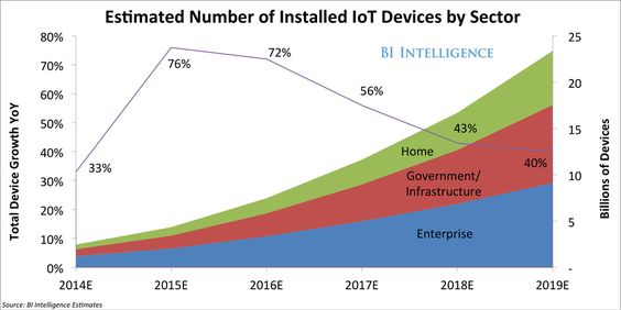 The 'Internet of Things' will soon be the world's most massive device market http://read.bi/1CXWE2W