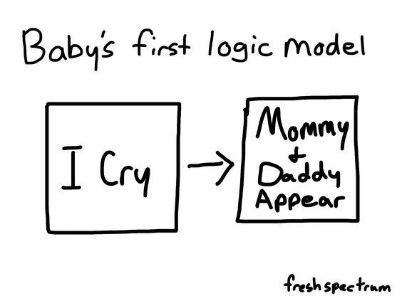 Babyu0027s first logic model Program Eval Pinterest Models - logic model template