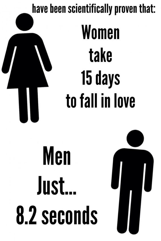 Men Fall In Love Faster Than Women