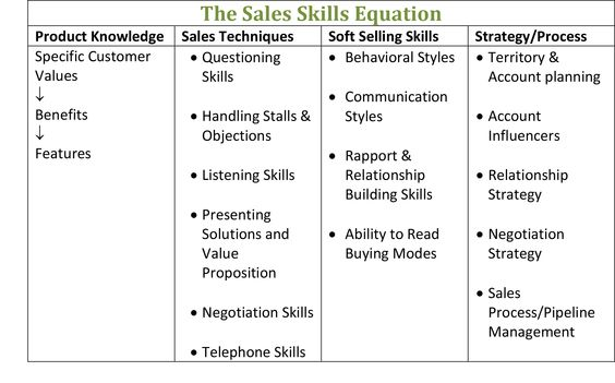 The Sales Skills Equation