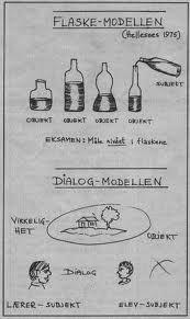 flaskemodellen hellesnes - Google-søgning