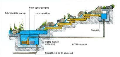Fountain design guide patio ideas pinterest fountain for Garden pond overflow design