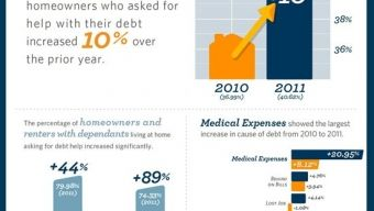 INFOGRAPHIC: HOMEOWNERS, RENTERS AND DEBT RELIEF