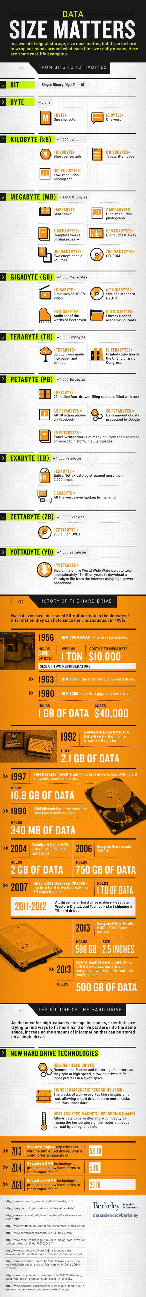 Data Size Matters Infographic via Data Science @ Berkeley.