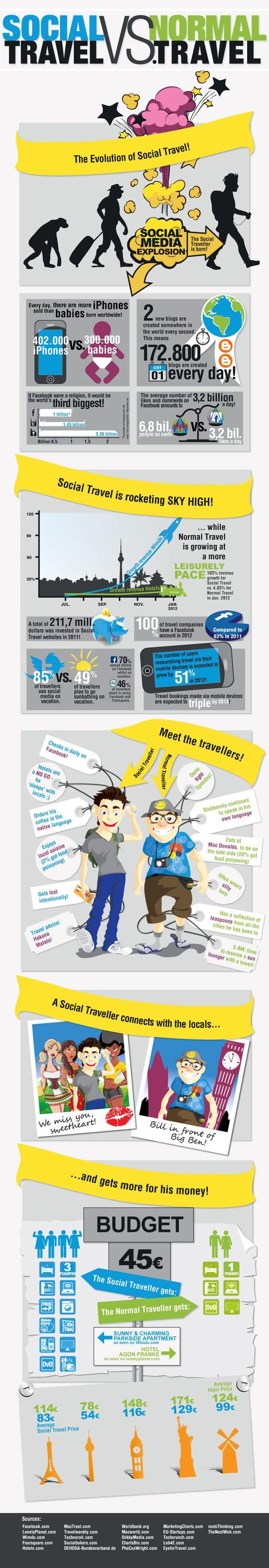 Social Travel vs. Normal Travel