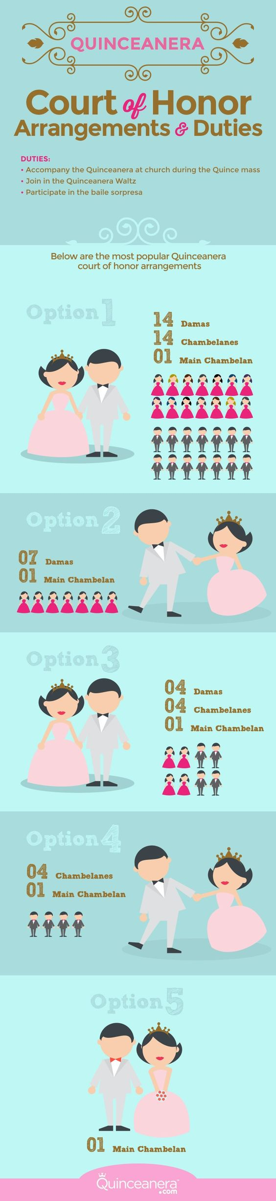There is no set number as to how many damas and chambelanes, it is up to the Quinceanera to decide how many members to choose for her court. - See more at: http://www.quinceanera.com/traditions/whats-a-quinceanera-court-of-honor/#sthash.swCzekqV.dpuf