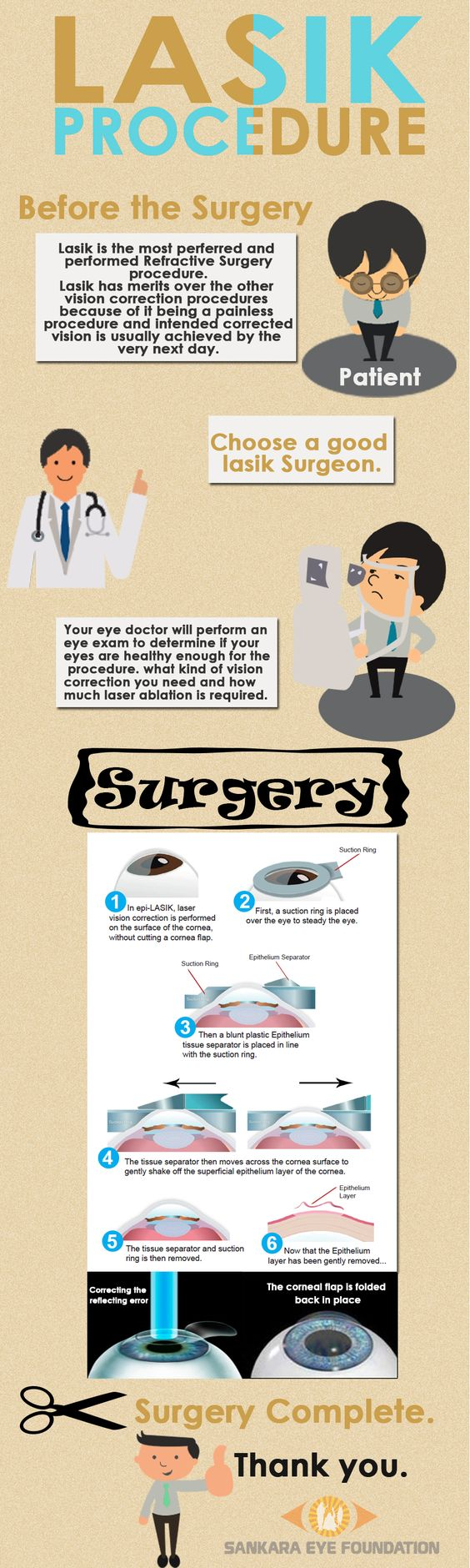 About Lasik Surgery