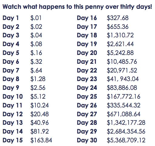 How To Double The Money In A Day