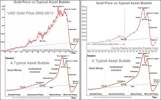 Gold Prices vs a Typical Asset Bubble (charts) Australian - bubble chart