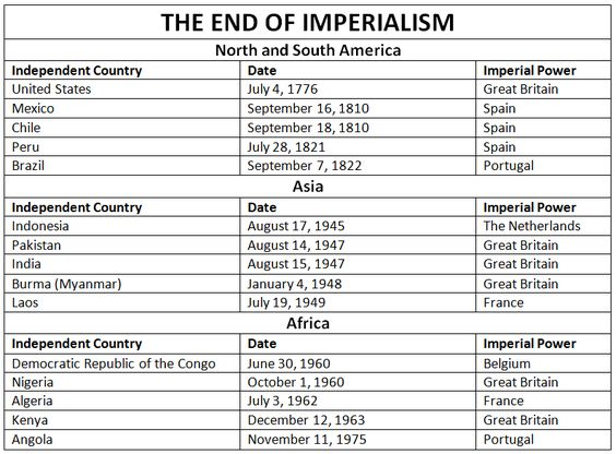 Imperialism and anti imperialism essay