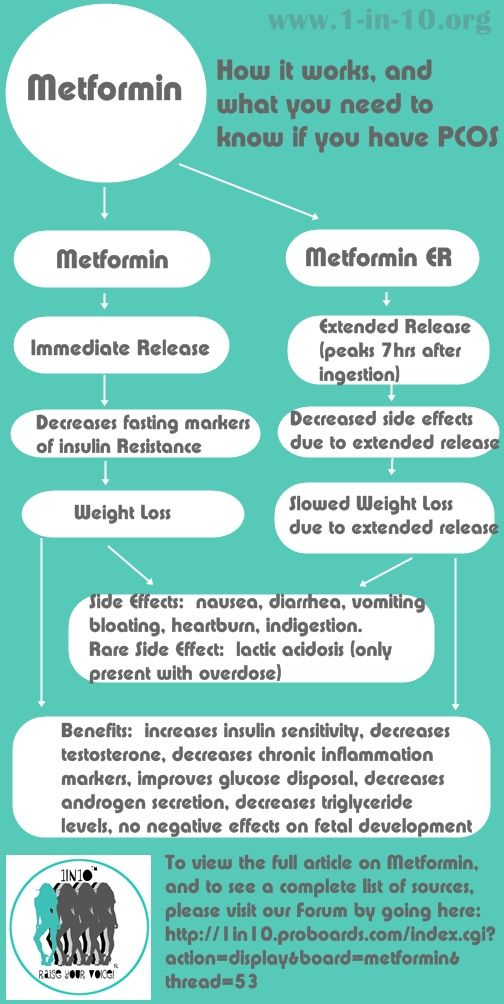 PCOS & Metformin-  What you need to know. (I was on this medication 10 years ago when I was first diagnosed not knowing it had links to fertility with PCOS, it is not information the doctor shared with me. Do your research and plan ahead if your going with this treatment option or any treatment options for that matter.)